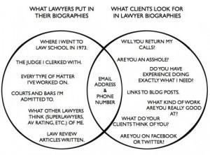 Attorney-Client miscommunication
