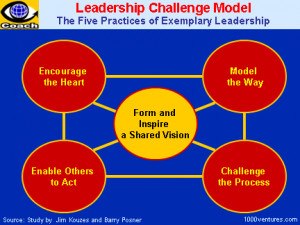 Behaviors of Leaders Modeling Excellence