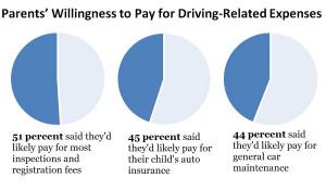 Allstate Insurance Survey Results