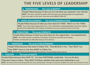 John Maxwell 5 Levels of Leadership Quotes
