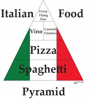 Who Has Best Italian Food In The Area?