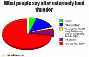 What Happens When it Thunders...