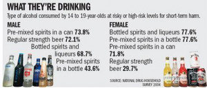 Pre-mixed spirits favoured by binge-drink teens