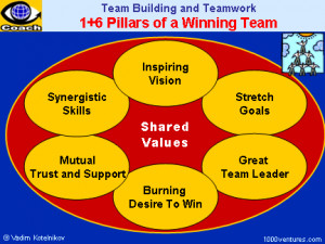 STAR TEAM, WINNING TEAM: How To Build a Dream Team - Team Building and ...