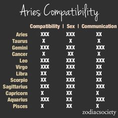 Aries Quotes and Advice
