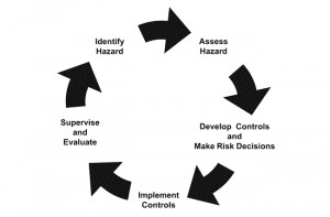 Related Pictures army composite risk management answersrmy composi