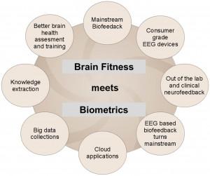 Brain fitness meets HRV and EEG biometrics and neuroinformatics