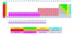 modifier ] Extension du tableau périodique