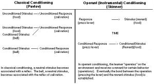 Aba, Behavior Analysis, Basic Comp, Conditioning Pavlov, Classic ...