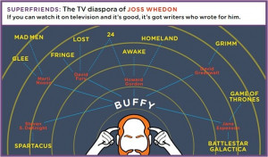 Joss Whedon connection