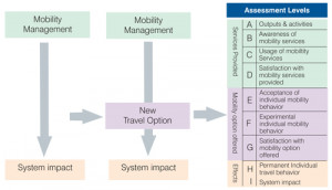 Flow chart illustration showing how mobility management affects travel