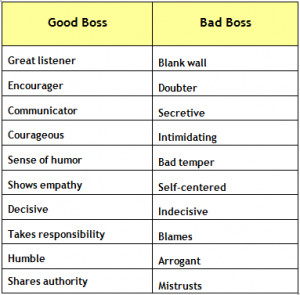 ... will set you straighton how to be a good (or at least a better) boss