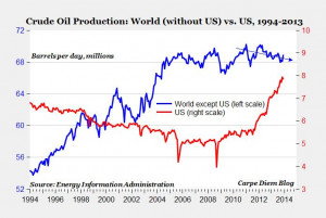 Us Oil Production Chart