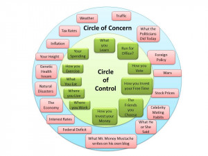 Beginner's Circle of Control and Concern