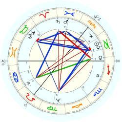 Arthur Scargill - natal chart (Placidus)