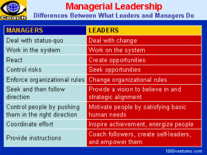 ... vs. MANAGEMENT: Differences Between What Leaders and Managers Do