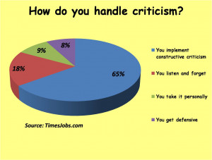 Constructive Criticism To constructive criticism