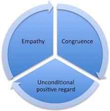 empathy congruence positivity psychotherapy chart