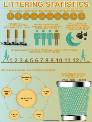 See below for the eye-opening infographic on littering. Litter clean ...