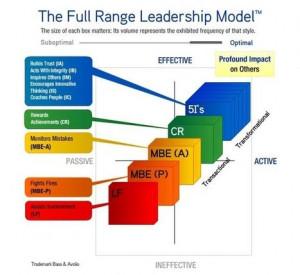 The Top Six Leadership Behaviours - Invoke Results |