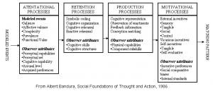 Albert Bandura Social Learning Theory Social learning theory