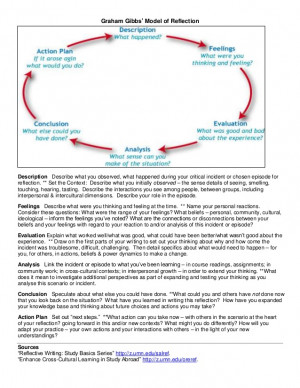 Graham Gibbs' Model of ReflectionDescription Describe what you ...