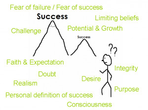 Ladder to Success: quotes, questions and moving you ahead …