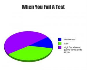 When you fail a test – graph