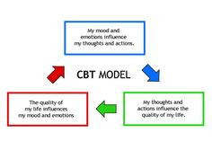 models cbt models social work stuff psychology therapy cbt cognitive ...