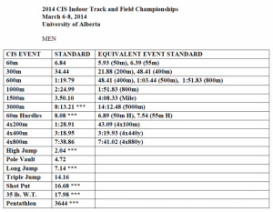 Track And Field Quotes For Distance Runners 2014 cis indoor track ...