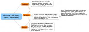 The SBI Model: Giving Effective Feedback