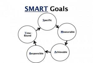 goals, success, specific,measurable, achievable,responsible, time ...