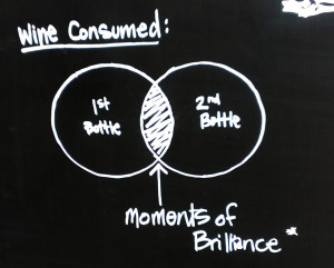 Wine consumed vs moments of brilliance