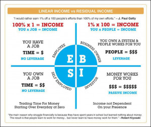 images of the people in left quadrant work hard for activeincome ...