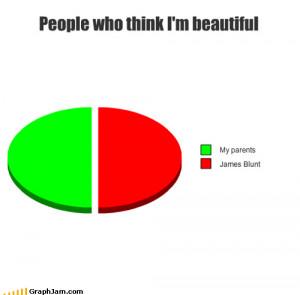 People Who Think I'm Beautiful
