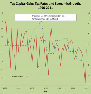 ... between lower capital gains rates and higher economic output