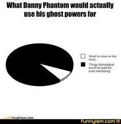 Fun fact: Danny phantom and Danny Fenton are the same person! :0