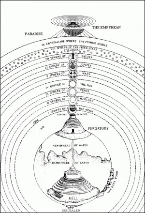 The #Paradise structure in the Divine Comedy by #Dante Alighieri.