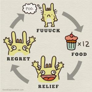 Vicious Cycle Of Binge Eating