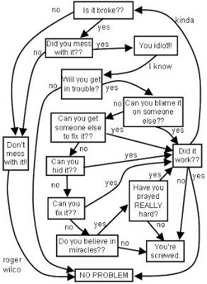 And of course the CLASSIC super complicated flow chart that destroyed ...