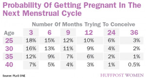 The study did not find substantial differences in women's chances of ...