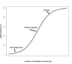 yourself on a curve a logarithmic graph of sorts the learning curve ...