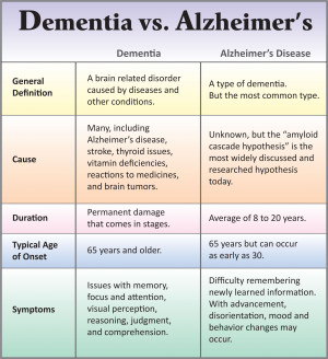 For in-depth information about dementia and Alzheimer's disease ...