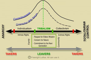 tribalism between individualism and collectivisim between anarchy and ...