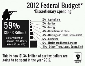 Cut Military Spending, Not Grandma's Social Security and Medicare.