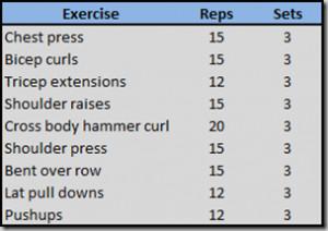 upper body strength training exercises