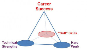 Soft skill development leads to career success,development and career ...