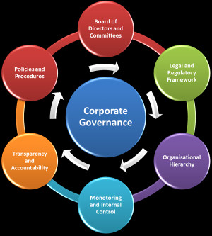 corporate governance explanation Into it canada | 31 corporate governance vs it governance corporate governance is the set of processes, customs, policies, laws, management practices and.