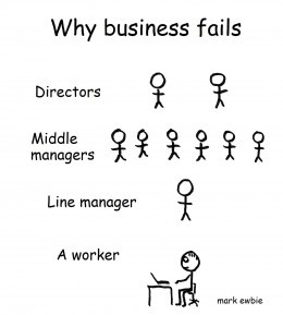 Are there too many middle managers in your company?