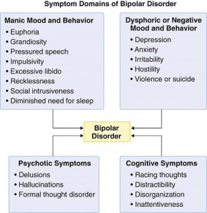 Below is a detailed chart describing the symptoms of bipolar disorder.